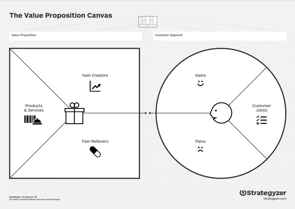 Sådan ser Value Proposition Canvas ud. (Credit: Strategyzer)